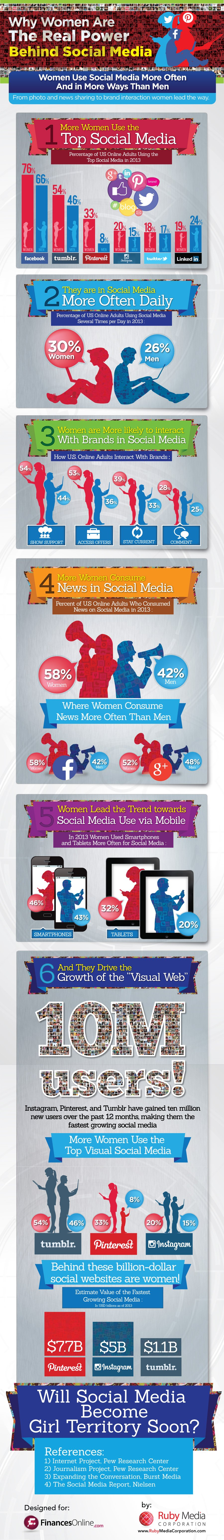 Why Women Are The Real Power Behind Social Media [Infographic]