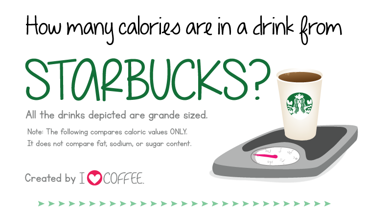 How Many Calories In Your Starbucks? [Infographic]