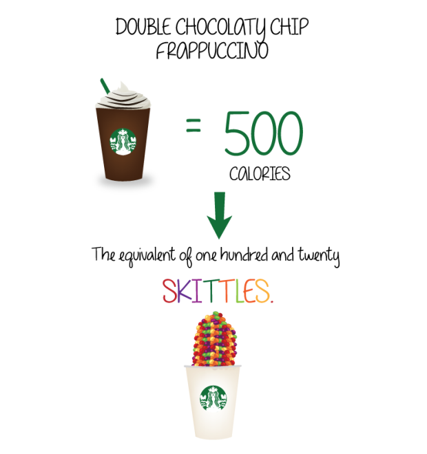 How Many Calories In Your Starbucks?