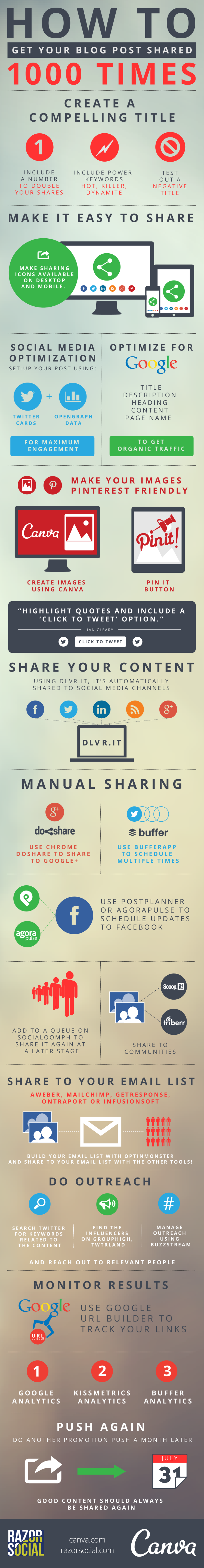 How To Get Your Blog Post Shared 1000 Times Infographic