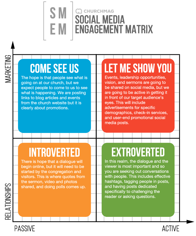 Social Media Engagement Matrix Graphic