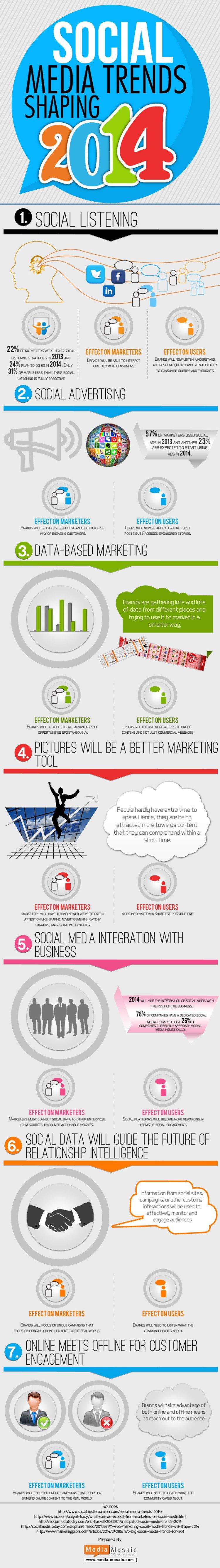 Social-Media-Shaping-Trends-20141