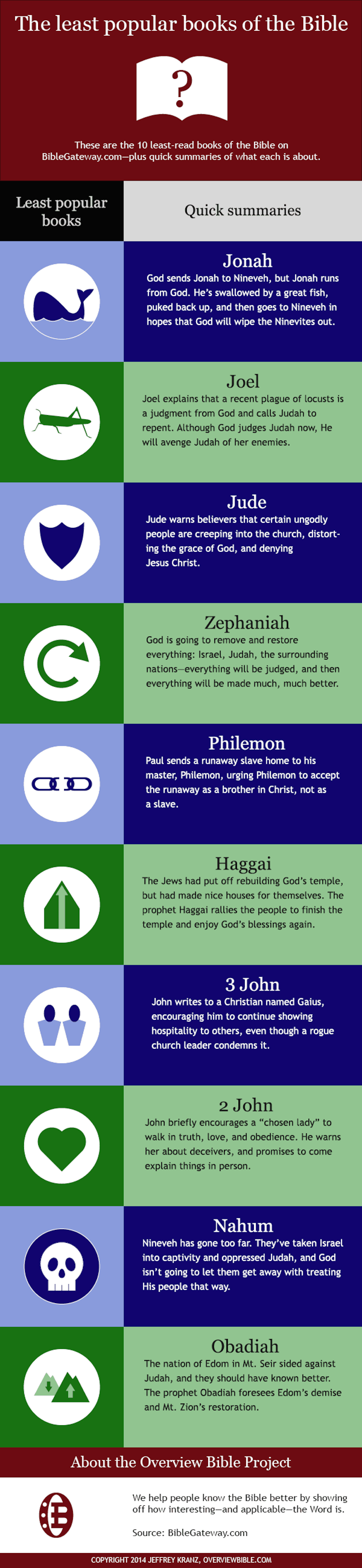 least-popular-books-of-the-bible.infographic