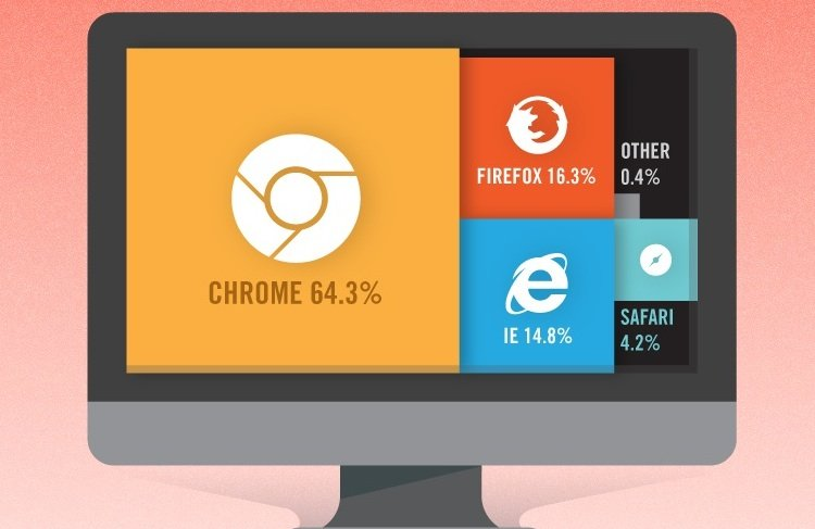 What's Your Favorite Browser & Why? [Infographic]
