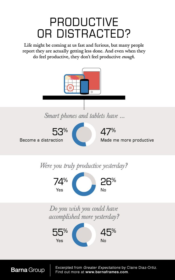 Productive or Distracted - mobile devices