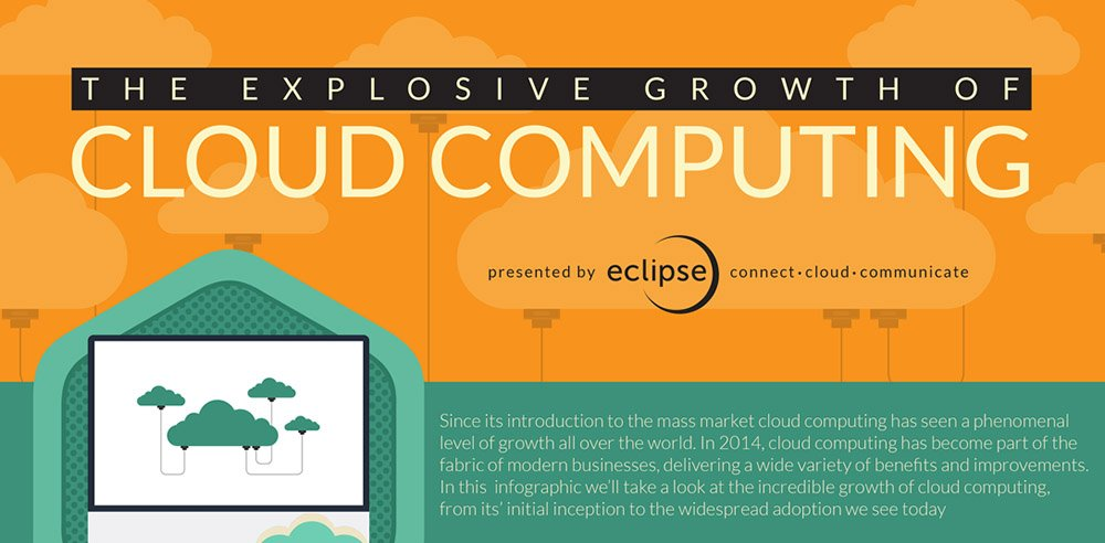 Should the Church Invest in Cloud Computing? [Infographic]