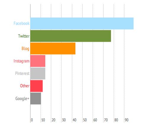 ROAR Social Media Stats