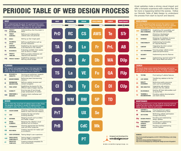 The Periodic Table of Web Design Infographic