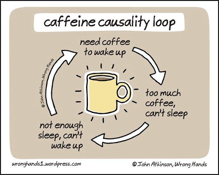The-Caffeine-Causality-Loop-Comic