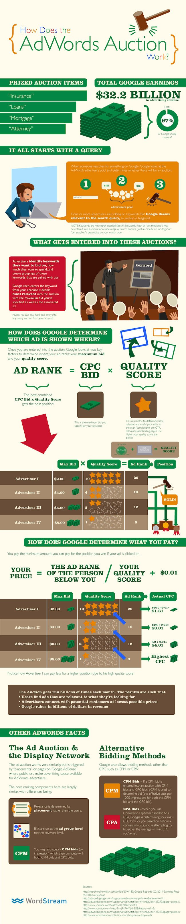 How Does Google Adwords Auction Work