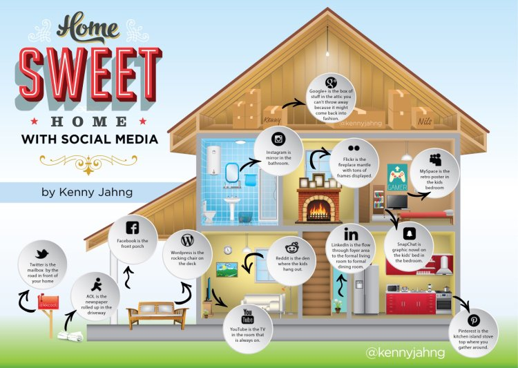 Home Sweet Home with Social Media - Infographic by Kenny Jahng