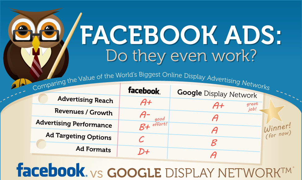 Facebook Ads: Do They Even Work? [Infographic]