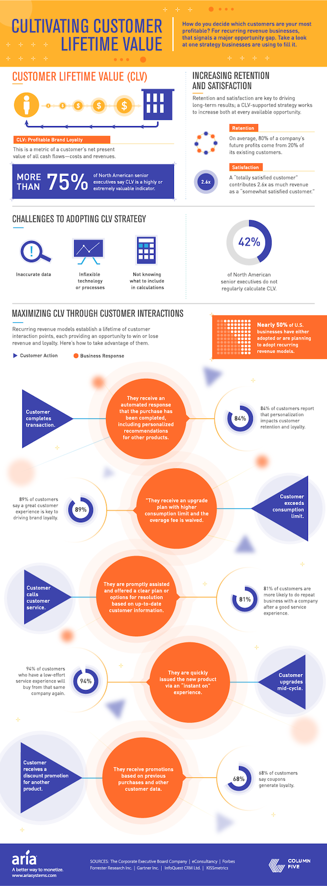 A Visual Introduction to Customer Lifetime Value Infographic