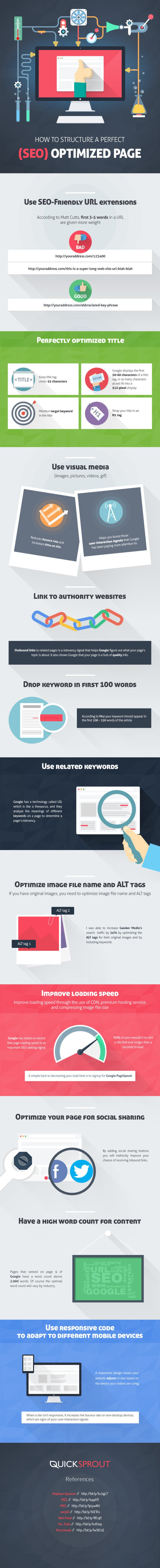 How to Structure a Perfect SEO Optimized Page [Infographic]