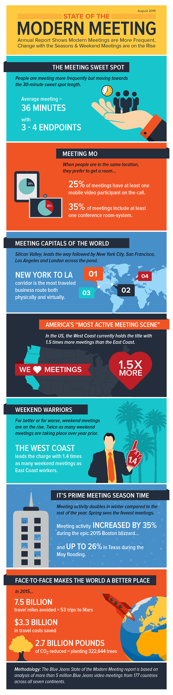 State of the Modern Meeting [Infographic]