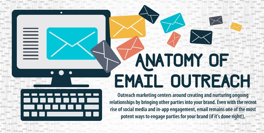Your Church's Email Outreach Strategy [Infographic]