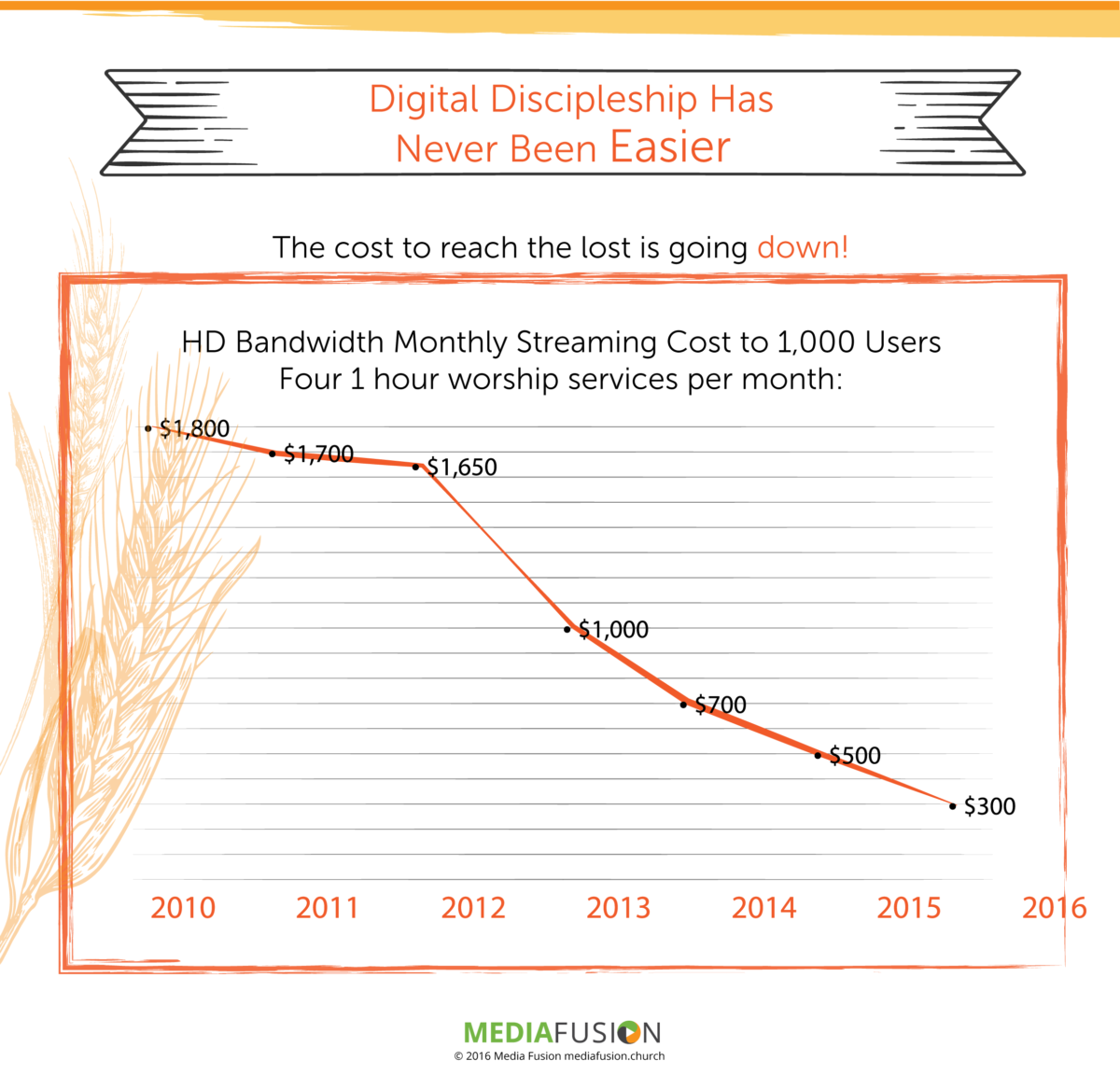 Streaming HD video in 2016 is a fraction of what it cost only six years ago, and the technology only continues to get better, faster and more efficient.
