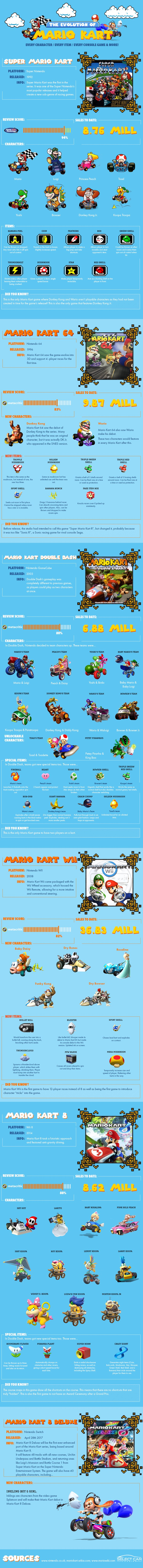 The Evolution of Mario Kart [Infographic] - ChurchMag